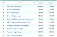 Want to do what you love and get paid for it? Choose one of these majors - The Washington Post