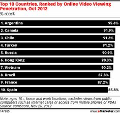 Canada is #2 in the world for Online Videos Reach - eMarketer