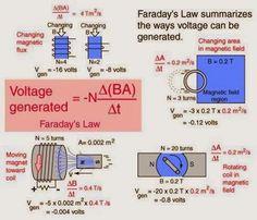 Back to Basics-Faraday's Law