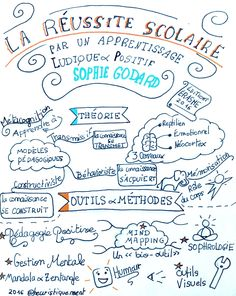 Read the article here Teach English To Kids, Teaching English, Mind Maping, Creative Mind Map, Visual Note Taking, High School French, French Expressions, Sketch Notes, Montessori Materials