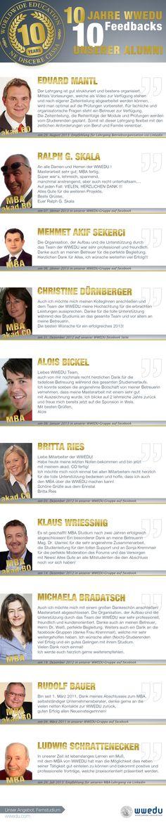 Wir feiern unser 10-Jähriges Jubiläum! Zu diesem Anlass haben wir 10 Feedbacks unserer Absolventen in einer hübschen Infografik für euch verpackt ;-) Viel Spaß beim Lesen, euer WWEDU-Team (auf dass wir unsere Sudierenden die nächsten 10 Jahre auch weiterhin so glücklich machen) Michaela, Ludwig, Group, News, Board, 10 Years, Infographic, Things To Do, Sign