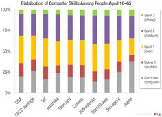 Only 5% of people in OECD countries are any good with a computer.