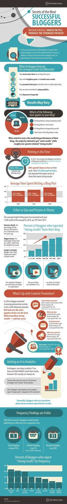 Secrets Of The Most Successful Bloggers - #infographic
