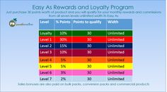 Rewards Program - Paradise Nutrients Programming, Periodic Table, Paradise, Periodic Table Chart, Heaven, Coding, Heavens