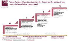 #DRH Risques psycho-sociaux & qualité de vie au travail : quelle est l'échelle de maturité de votre entreprise ? pic.twitter.com/3prnlqiziZ