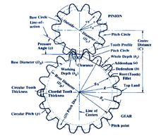 Spur Gear design formula for geometry, pitch, tooth clearance and critical functional data. Circular Pitches and Equivalent Diametral Pitches Table Mechanical Engineering Design, Marine Engineering, Engineering Tools, Mechanical Design, Spur Gear Design, Mechanical Advantage, Mechanical Gears, Wooden Gears, Machine Design