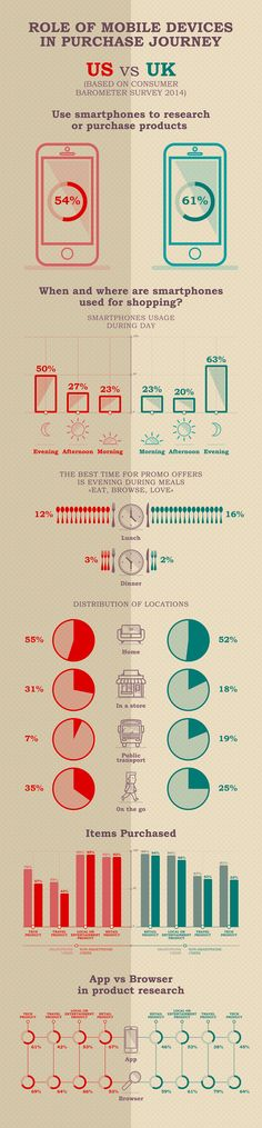 Infographics The Importance of Mobile Devices for E-commerce