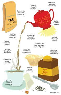 """Tae"" the Irish word for tea - Too fun! An infograph with phonetic descriptions of Irish pronunciation. Irish Gaelic Language, Gaelic Words, Irish Quotes, Irish Poems, Irish Sayings, Irish Tea, Scottish Gaelic, Gaelic Irish, Irish"