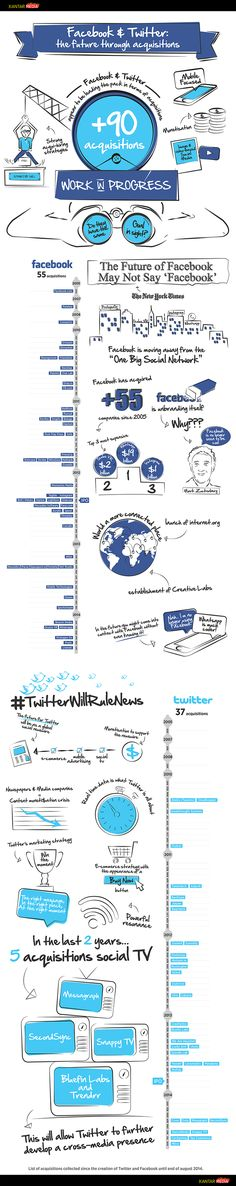 Facebook & Twitter: The Future Through Acquisitions
