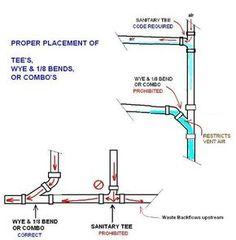 plumbing plans kitchen sink plumbing diagram of pipeline design rh pinterest com