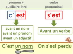 How To Teach Grammar, Teaching Grammar, French Expressions, French Phrases, French Quotes, How To Speak French, Learn French, French Grammar, French Classroom