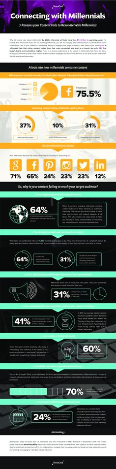 #Marketing #Infographic: 7 Reasons Your Content Fails to Resonate With Millenials