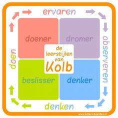 de leerstijlen van Kolb