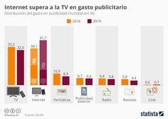 Infografía - Anuncios en la tele vs anuncios en internet. #marketing #anuncios #tele #digital #television