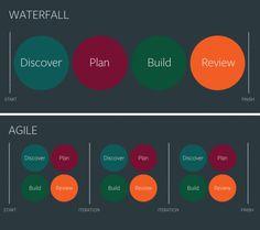 Agile software development Гибкая методология разработки (англ. Agile software development) — это концептуальный подход, в рамках которого выполняется разработка программного обеспечения.
