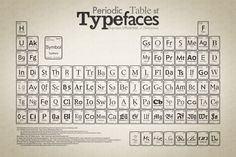 Google Image Result for http://logobr.files.wordpress.com/2009/03/periodic_table_of_typefaces_large.jpg