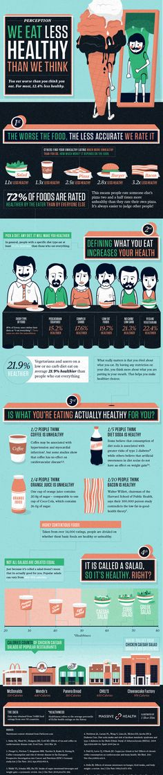 We Eat Less Healthy Than We Think: Nutrition Infographic