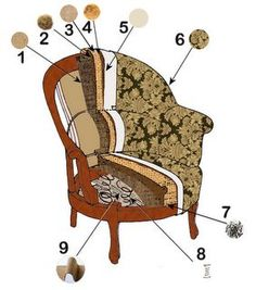 5 Authentic Clever Tips: Furniture Upholstery Fabric furniture upholstery fabric.Upholstery Design Tips. Furniture Reupholstery, Reupholster Furniture, Furniture Repair, Furniture Makeover, Diy Furniture, Upholstery Repair, Chair Upholstery, Upholstered Chairs, Upholstery Cleaning