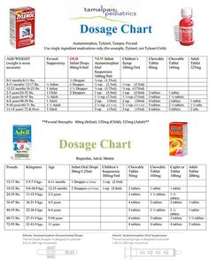 Tylenol Dosage Chart  Parenting    Tylenol Dosage