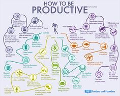 Get it Done: 35 Habits of the Most Productive People (Infographic) | Super helpful to look at for high-anxiety days.
