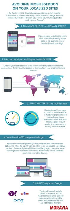 """Avoiding Mobilegeddon on Localized Sites Infographic - Moravia: For nearly two months, webmasters, SEO specialists, site owners and web marketers have been buzzing in anticipation of April 21, 2015, now commonly known as """"Mobilegeddon,"""" or the day Google began considering a site's mobile-friendliness in its search rankings. #moraviait #infographic #mobilegeddon"""