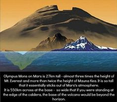 Mars: Olympus Mons on Mars is 27km tall - almost three times the height of Mt. Everest. It is so tall that is essentially sticks out of Mar's atmosphere.