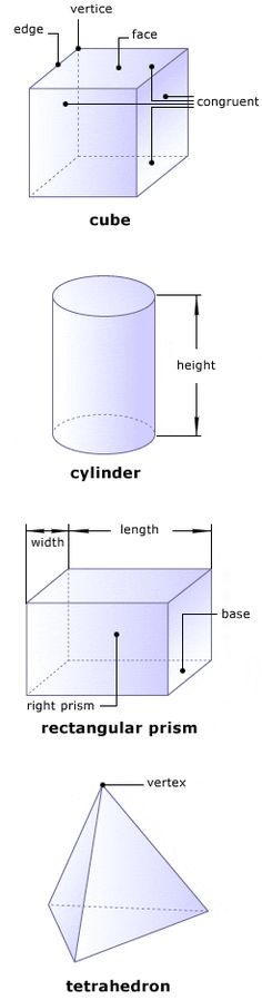 Images of a cube, cylinder, rectangular prism and tetrahedron