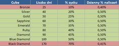 MyAdCubes – jaką strategię wybrać | http://www.zaczac-zarabiac.pl/myadcubes-jaka-strategie-wybrac/