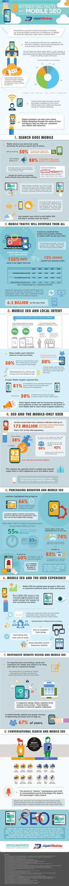 8 Interesting Facts About Mobile SEO #SEOExpert