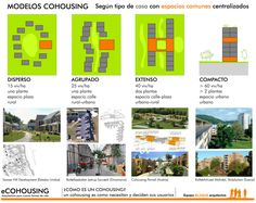 CÓMO ES UN COHOUSING Modelos #cohousing según el tipo de casa y con espacios comunes centralizados | WHAT DOES A COHOUSING LOOK LIKE The type of building, #common spaces and main free spaces must be decided at the beginning of a new construction cohousing project.