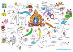 Even Cinderella created a #visionboard to help her get to the Ball #mindmap #creative