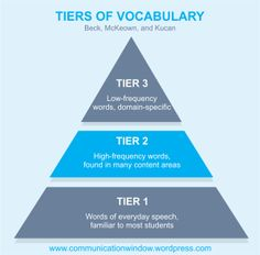 The communication window Tiers of Vocabulary Graphic - Tier Two