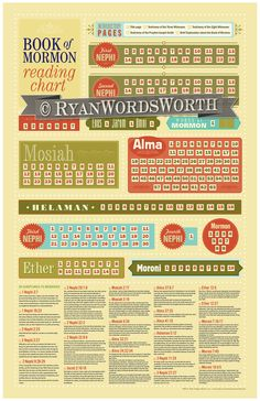 Book of Mormon Reading Chart.. $19.25, via Etsy.  cool!  like the scriptures to memorize and that it includes the intro pages.  it's cute too.  ;-)
