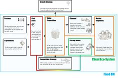 Ideo Business Model Business Model Academy Belgium | # SEE: https://www.pinterest.com/pin/368943394454427870/