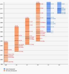 MySQL - Wikipedia, the free encyclopedia