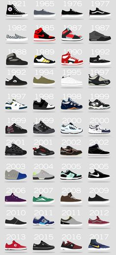 History of Skate Shoes