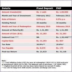 returns of a fixed deposit and FMP for a term of three years