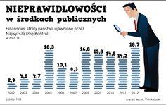 nieprawidłowości w środkach publicznych - Polska