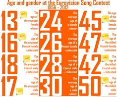 Age and gender at the Eurovision Song Contest since the beginning. From a Finnish perspective.