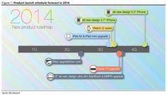 Όλες οι πληροφορίες για τα νέα iPhone, iWatch, iPad, Mac, Apple TV που περιμένουμε το 2ο εξάμηνο του 2014!