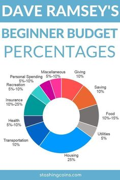 Learn to draw a budget for your household using these budgeting percentages as a guideline.  #budgeting  #savingmoney