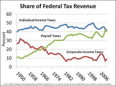 """Share of Federal tax revenue:  Individual + Payroll highest, corporate taxes way down. Through various tax avoidance schemes (including moving """"headquarters"""" to offshore tax havens), big business is shirking its responsibility to greater society and a nation that literally subsidizes lavish CEO pay.   Who is paying for this loss of revenue? You are."""