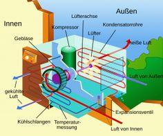 Klimaanlage Mobil Kaufberatung - Finden Sie Ihr Top Klimagerät