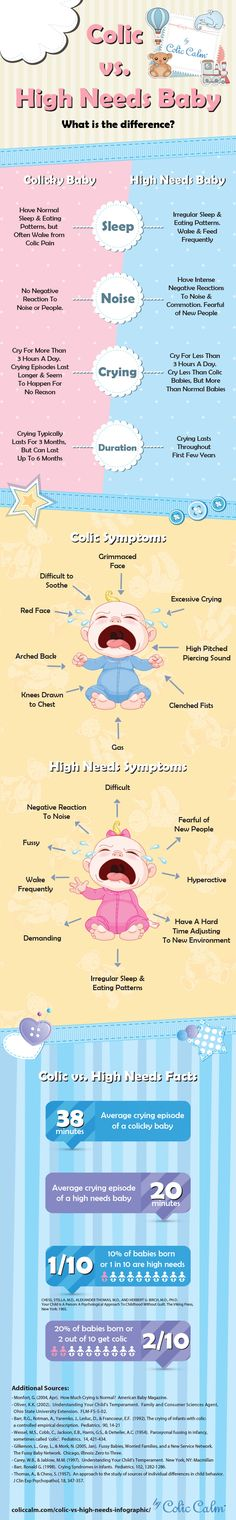 Colic vs High Needs Baby - What is the difference