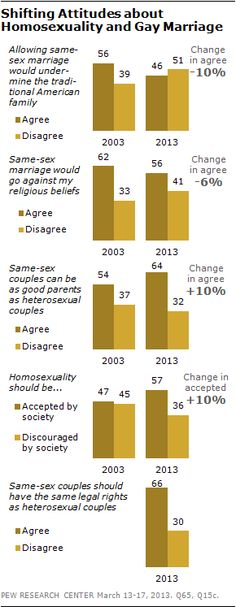 "64% now agree that ""same-sex couples can be as good parents as heterosexual couples,"" up from 54% in 2003. More from our new report on changing attitudes towards same-sex marriage:http://pewrsr.ch/100jW43"