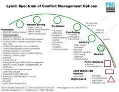 Jennifer Lynch's Spectrum of Conflict Management Options