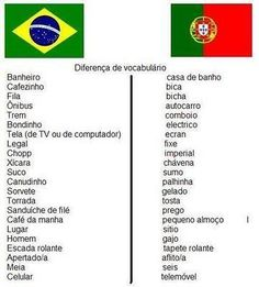 Some differences in Portuguese between Brazil and Portugal. We brasilian speak different from portuguese. And a treat: nos hablamos latino. Learn To Speak Portuguese, Learn Brazilian Portuguese, Portuguese Lessons, Common Quotes, Portuguese Language, Learn A New Language, Vocabulary, Teaching, Words