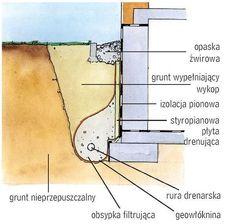 Schemat budowy drenażu.
