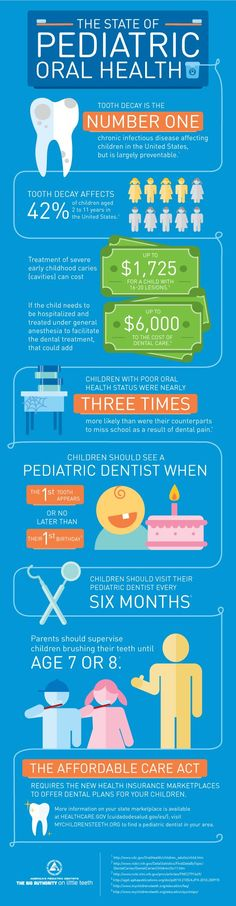 AAPD Infographic Illustrates State of Children's Oral Health in the ... Kidz Dental Works #KidzDentalWorks www.kidzdental.net