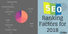 What should be the ranking factors in How should you do SEO this year? Here are some latest SEO trends to rank you on top of the SERPs. Social Media Digital Marketing, Inbound Marketing, Content Marketing, Online Marketing, Local Seo Services, Seo Ranking, Search Engine Optimization, App Development, Factors